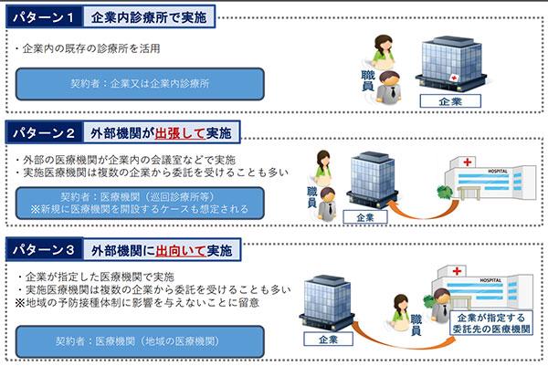 職場接種の実施パターン